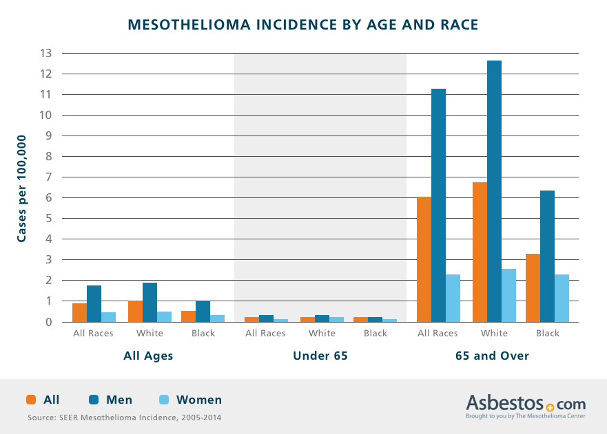 Mesothelioma Incidence by Age and Race