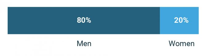 Bar graph displaying mesothelioma incidence by gender.