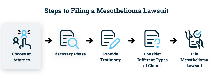 'Choose an attorney' highlighted in the steps to filing a mesothelioma lawsuit