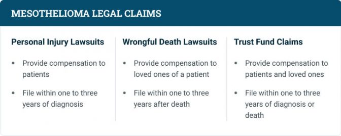 Brief descriptions of the three types of mesothelioma claims.