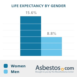 Life Expectancy Of Mesothelioma Patients Broken Down By Gender