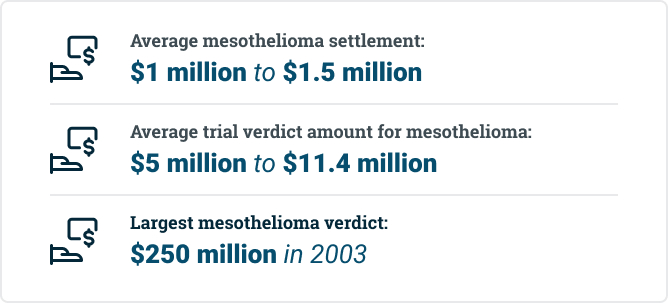 mesothelioma settlement and trial award amounts