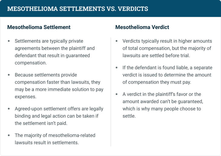 Mesothelioma settlements vs. verdicts