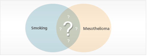 Ven diagram showing relationship between mesothelioma and smoking