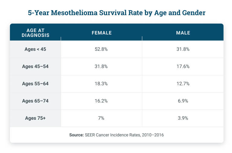 Mesothelioma survival rate by age and gender table