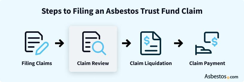 Asbestos trust fund review steps
