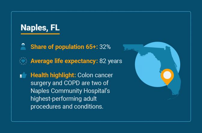 Senior health statistics for Naples, Florida