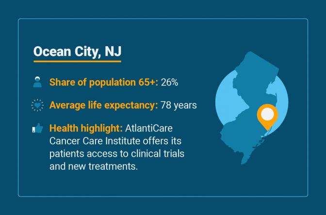 Senior health statistics for Ocean City, New Jersey