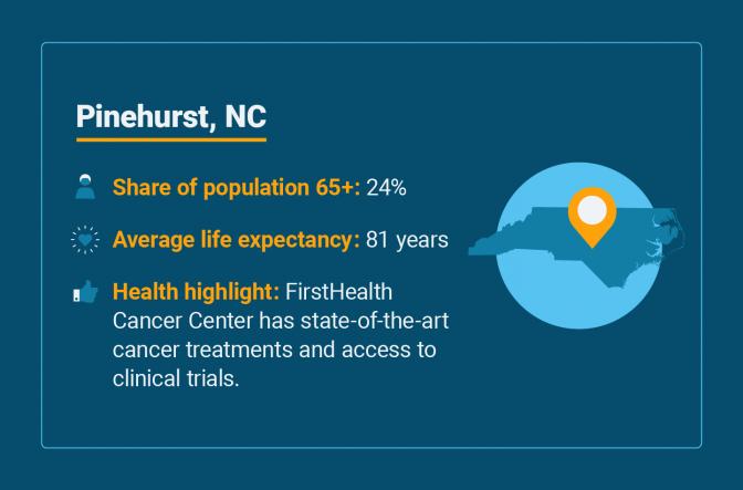 Senior health statistics for Pinehurst, North Carolina