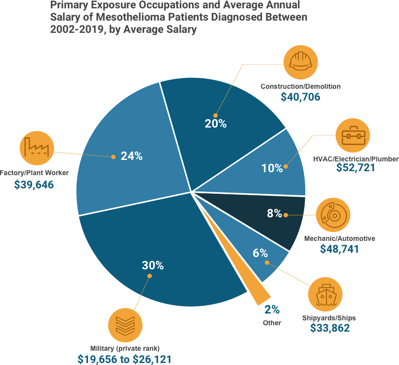 Pie chart showing average salaries of mesothelioma patients