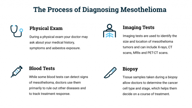 Process of how mesothelioma is diagnosed