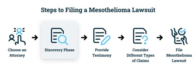 Proving asbestos exposure happens in the discovery phase of a mesothelioma lawsuit