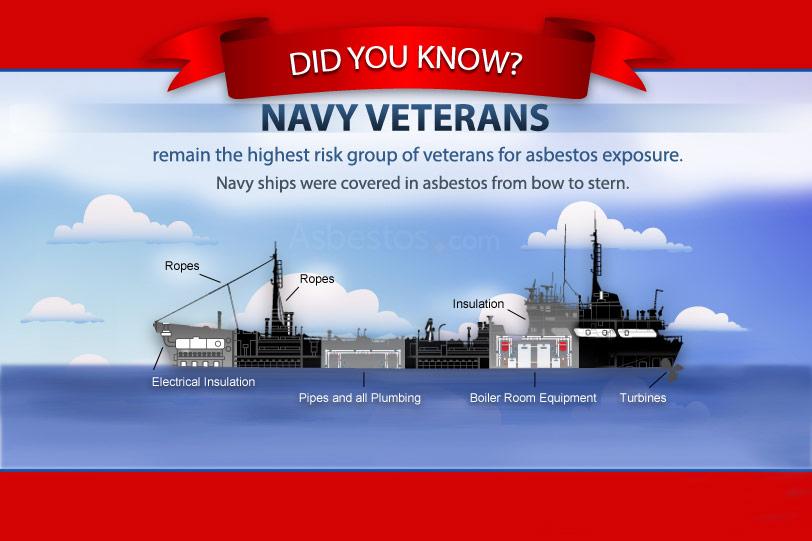 Asbestos Exposure in Various Military Branches & Wars