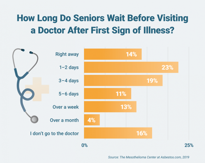 How long seniors wait before visiting a doctor after the first sign of illness represented in a bar chart