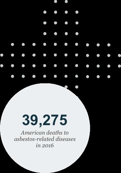 39,275 American deaths to asbestos-related diseases in 2016