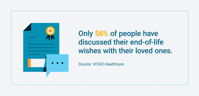 Percentage of people who have discussed end-of-life wishes with loved ones