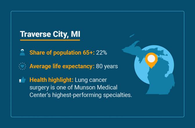 Senior health statistics for Traverse City, Michigan