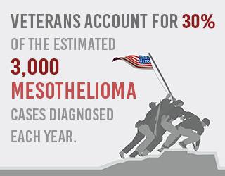 How Asbestos Kills America's Veterans