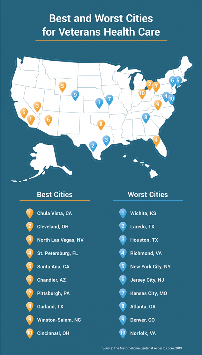 List of the best and worst cities in the U.S. for veterans health care