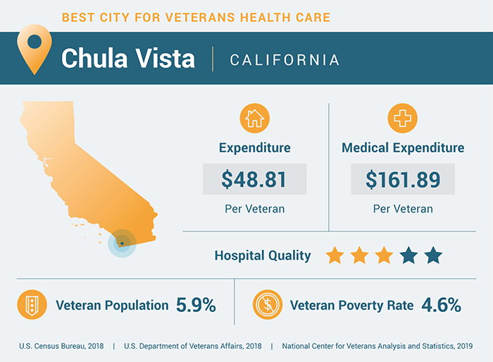 Veterans health care statistics for Chula Vista, California