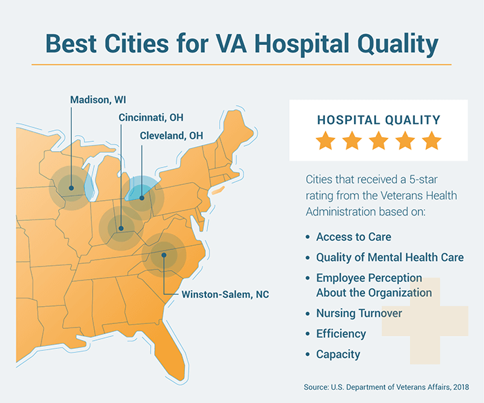 List of factors contributing to being a top city for VA hospital quality