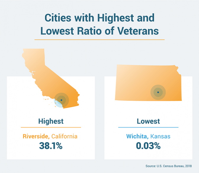 Cities with the highest and lowest ratio of veterans statistic