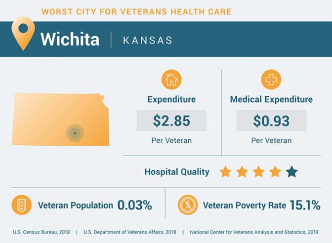 Veterans health care statistics for Wichita, Kansas