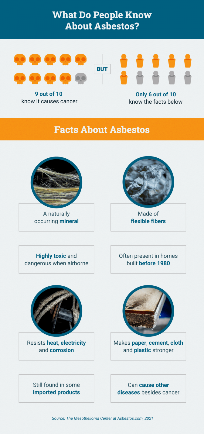 Survey of what people know about asbestos