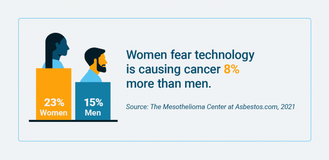 Percentage of women and men who fear technology is causing cancer