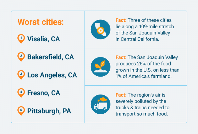 Worst cities for lung health in the U.S.