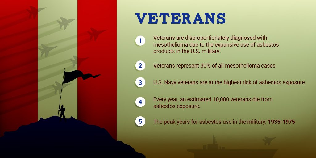 Veterans and Mesothelioma