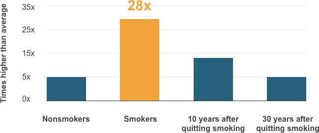 The death rate was 28 times higher than average when asbestos exposure was combined with smoking