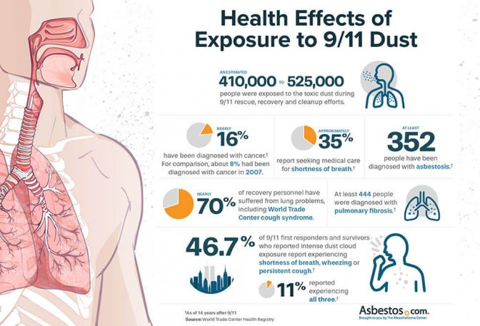 Health Effects of 9/11 Dust