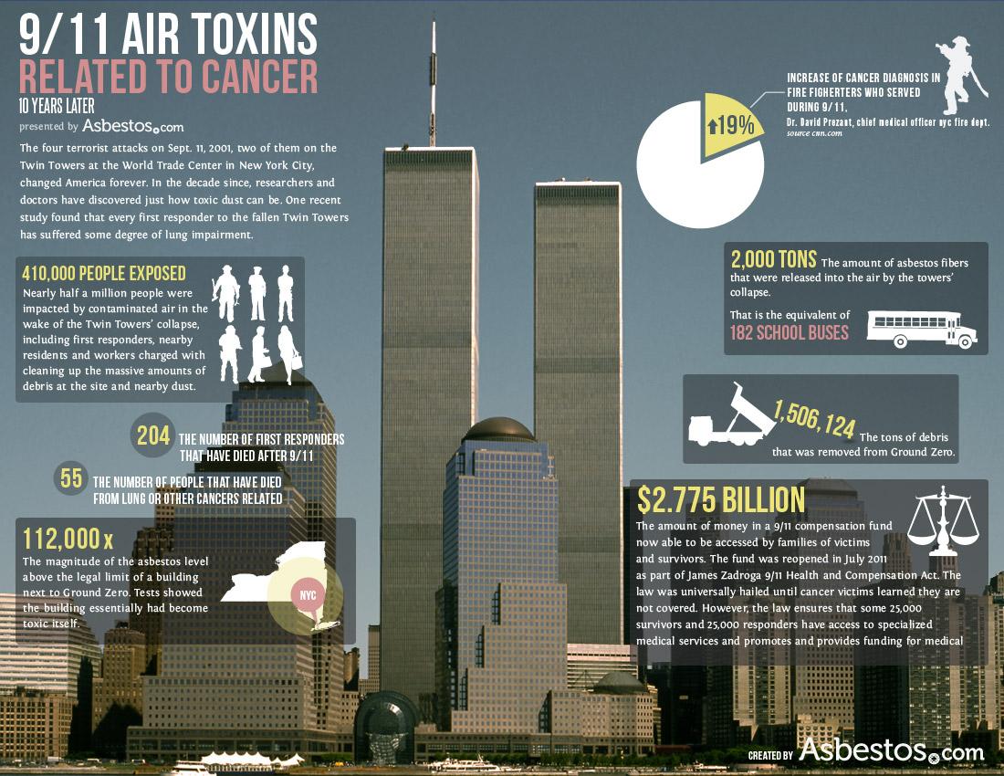 9/11 World Trade Center: Asbestos Exposure & Health Effects