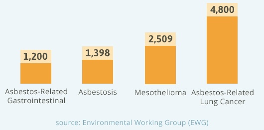 EWG Estimated yearly asbestos related deaths
