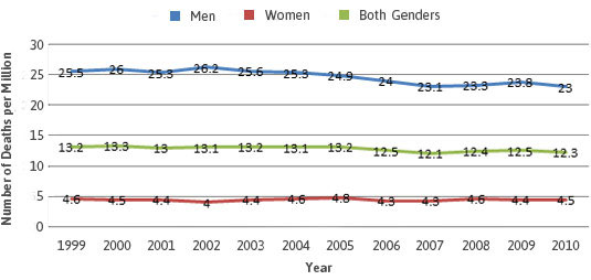 Mesothelioma Death Rate by Gender, United States