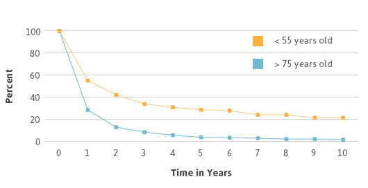 Mesothelioma survival rates by age line graph.