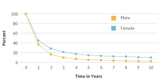 Mesothelioma survival rates by gender line graph.
