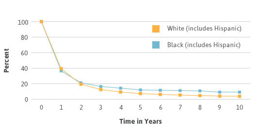 Mesothelioma survival rates by race line graph.