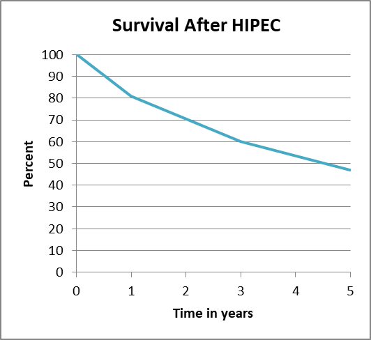 Mesothelioma Survival Percentages by Year After Receiving HIPEC Treatment