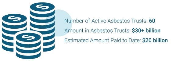 Number of active asbestos trust funds and the amount awarded to mesothelioma patients