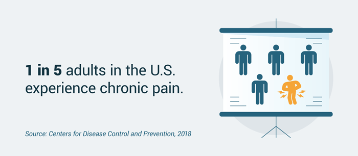 Number of adults in the U.S. experiencing chronic pain