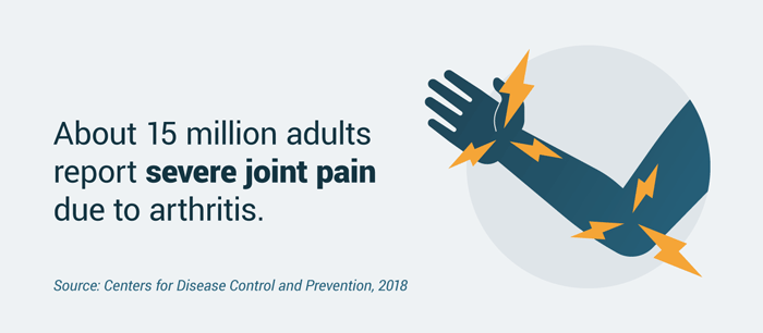 Number of adults with severe joint pain