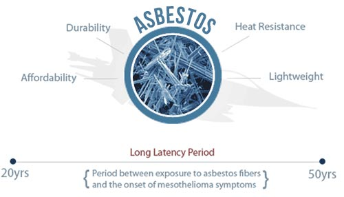 Asbestos, Reason for Use in Air Force & the Latency Period of Disease