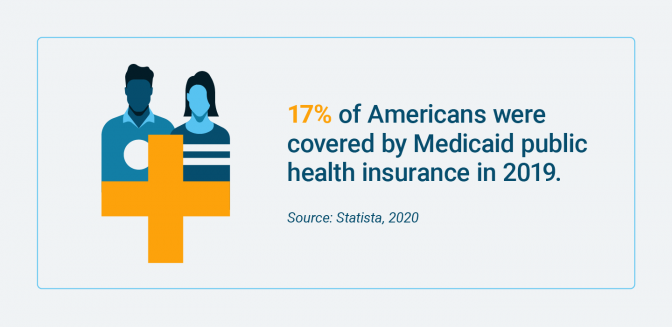 Percentage of Americans covered by Medicaid health insurance in 2019