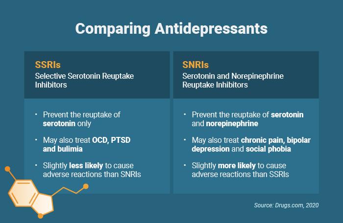 Comparison of antidepressants