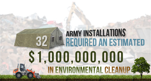 Army's Asbestos Cleanup Costs Image