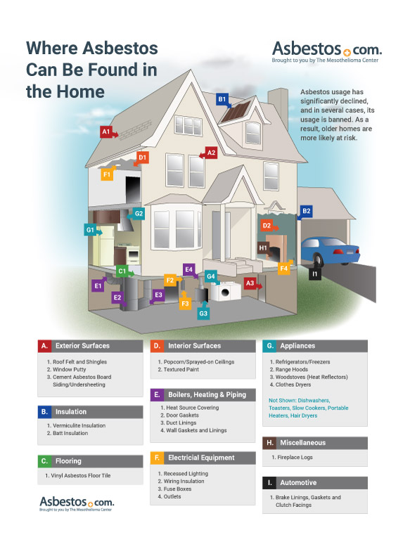Diagram of Where Asbestos Can be Found in a Home