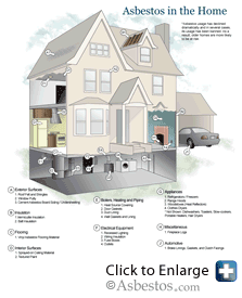 Diagram showing where asbestos can be found in the home