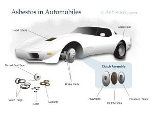 Asbestos in automobiles